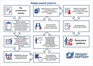 Схема работы ТЕНДЕР ПАРТНЕР